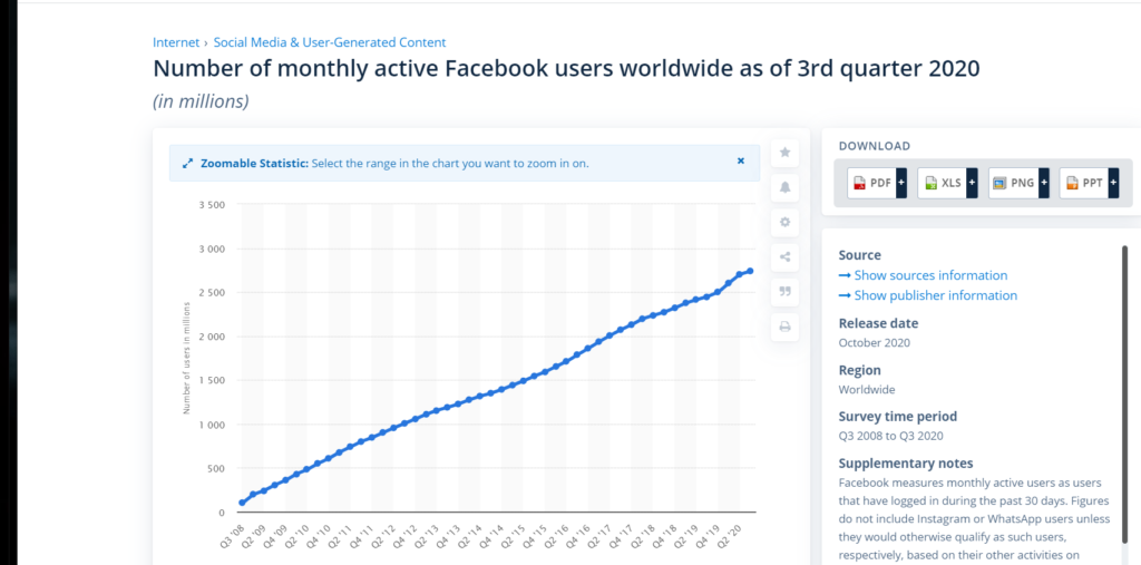 Proof that FaceBook users are increasing in numbers. Millions of new FaceBook users are signing up. Marketing on FaceBook is becoming more popular.