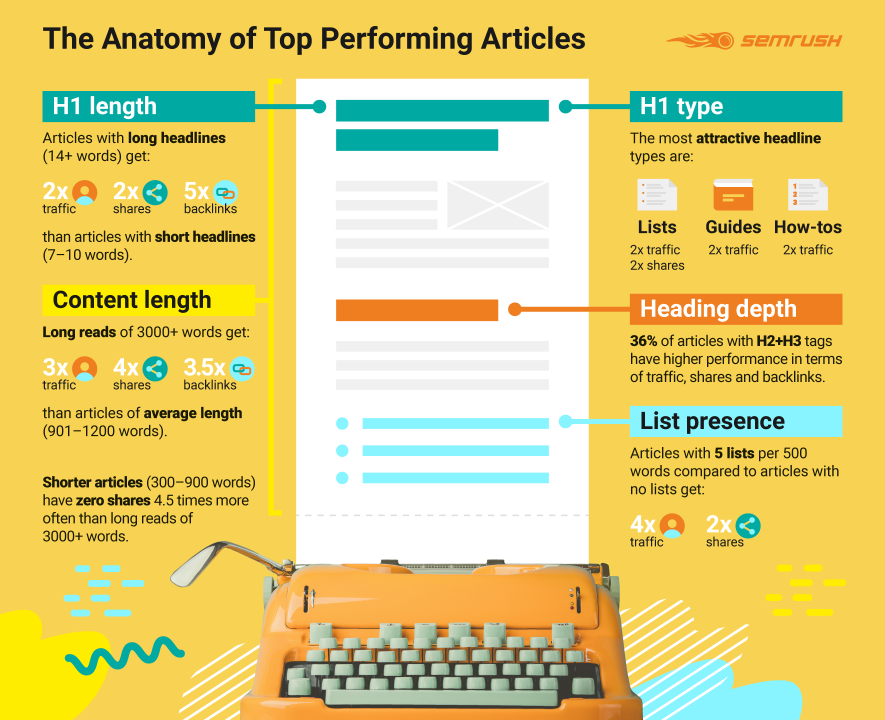 The anatomy of top performing ads